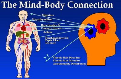 The-body-mind-connection